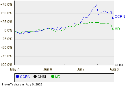 CCRN,CHSI,MD Relative Performance Chart