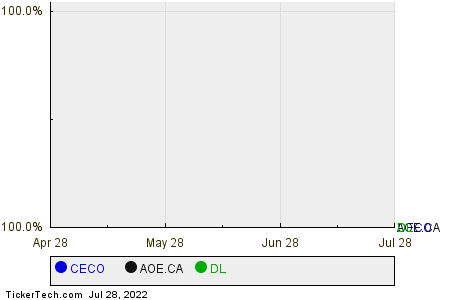 CECO,AOE.CA,DL Relative Performance Chart