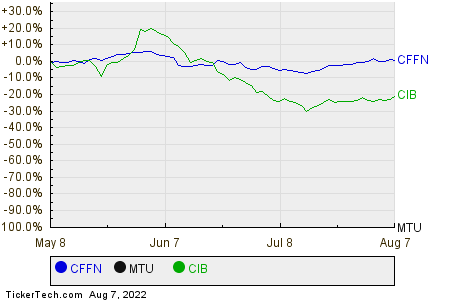 CFFN,MTU,CIB Relative Performance Chart