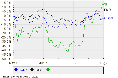 CGNX,EMR,SI Relative Performance Chart