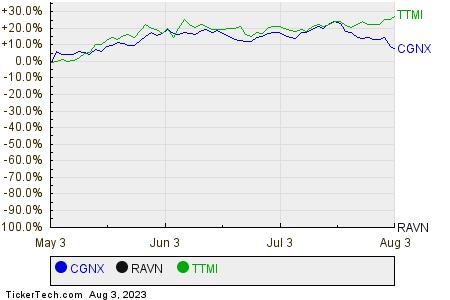 CGNX,RAVN,TTMI Relative Performance Chart