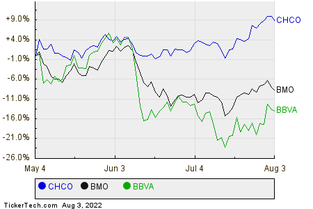 CHCO,BMO,BBVA Relative Performance Chart