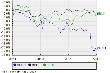 CHDN,MCD,SBUX Relative Performance Chart