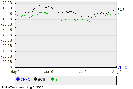 CHFC,BCS,STT Relative Performance Chart