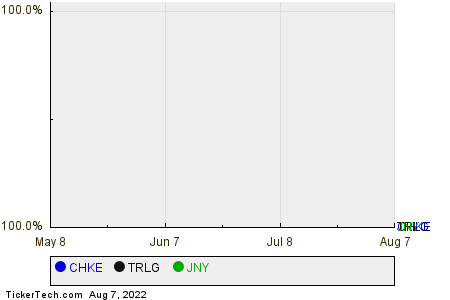 CHKE,TRLG,JNY Relative Performance Chart