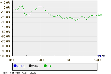 CHKE,WRC,UA Relative Performance Chart
