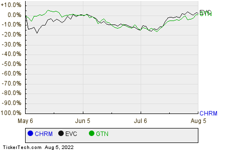 CHRM,EVC,GTN Relative Performance Chart