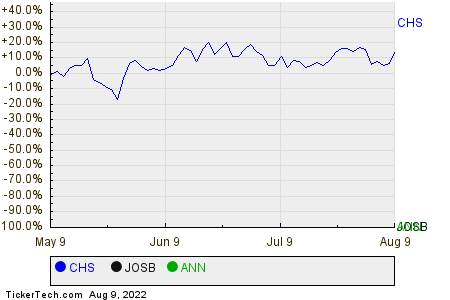 CHS,JOSB,ANN Relative Performance Chart