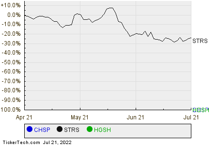 CHSP,STRS,HGSH Relative Performance Chart