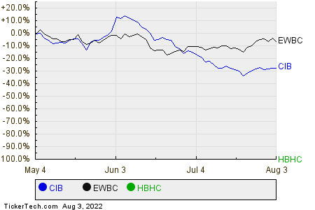 CIB,EWBC,HBHC Relative Performance Chart