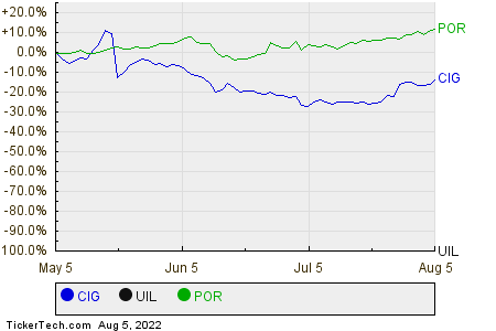 CIG,UIL,POR Relative Performance Chart