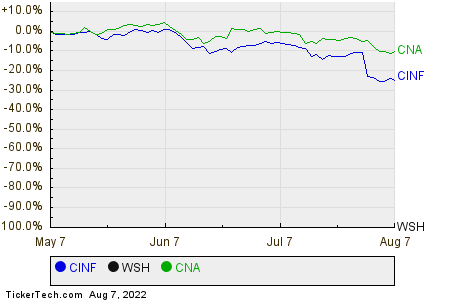 CINF,WSH,CNA Relative Performance Chart