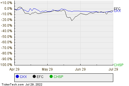 CKX,EFC,CHSP Relative Performance Chart