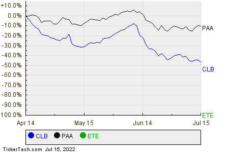 CLB,PAA,ETE Relative Performance Chart