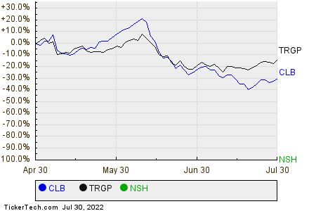 CLB,TRGP,NSH Relative Performance Chart