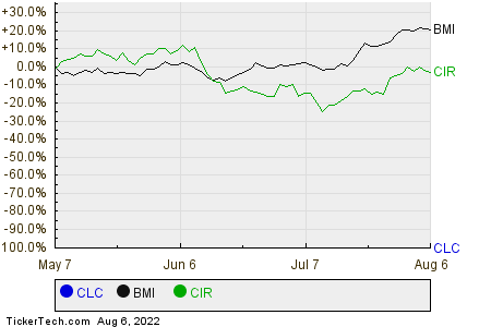 CLC,BMI,CIR Relative Performance Chart