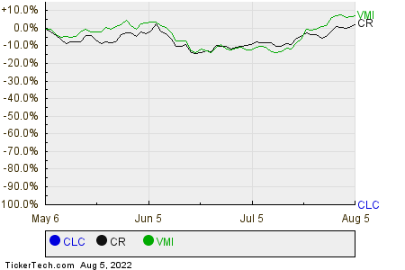 CLC,CR,VMI Relative Performance Chart