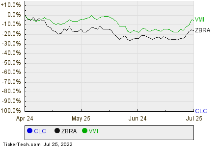 CLC,ZBRA,VMI Relative Performance Chart