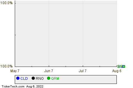 CLD,RNO,QRM Relative Performance Chart