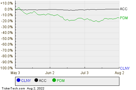 CLNY,ACC,PDM Relative Performance Chart