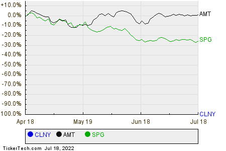 CLNY,AMT,SPG Relative Performance Chart