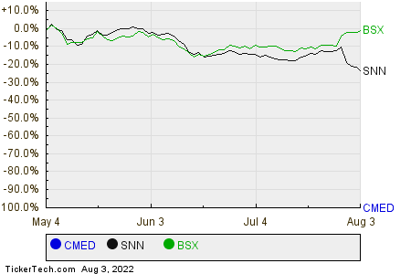 CMED,SNN,BSX Relative Performance Chart