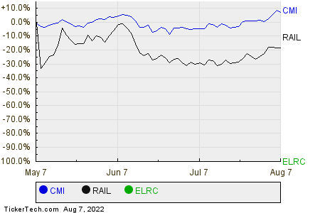 CMI,RAIL,ELRC Relative Performance Chart