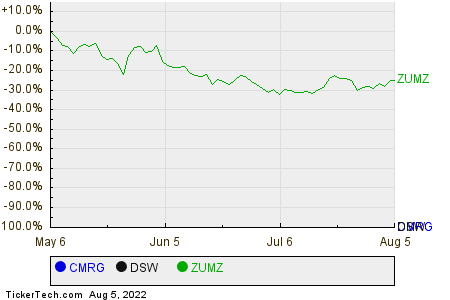 CMRG,DSW,ZUMZ Relative Performance Chart