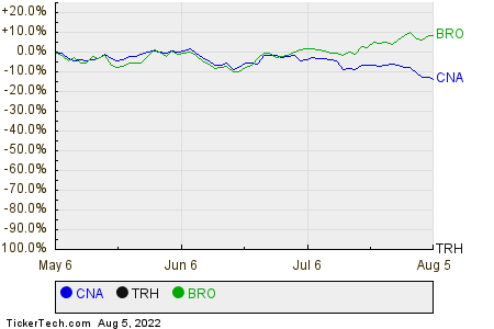 CNA,TRH,BRO Relative Performance Chart