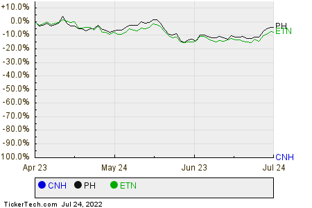 CNH,PH,ETN Relative Performance Chart