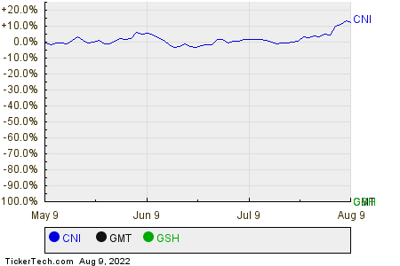 CNI,GMT,GSH Relative Performance Chart