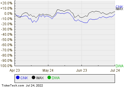CNK,IMAX,DWA Relative Performance Chart