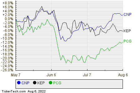 CNP,KEP,PCG Relative Performance Chart