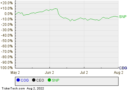 COG,CEO,SNP Relative Performance Chart