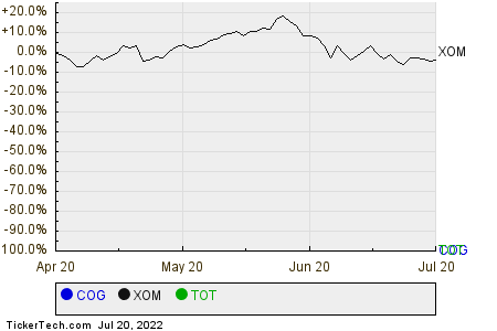 COG,XOM,TOT Relative Performance Chart