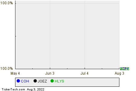 COH,JOEZ,HLYS Relative Performance Chart