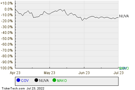 COV,NUVA,MAKO Relative Performance Chart