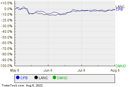 CPB,LANC,DMND Relative Performance Chart