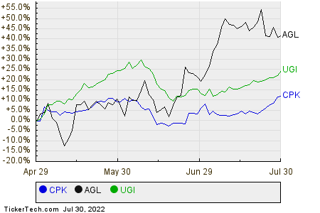 CPK,AGL,UGI Relative Performance Chart