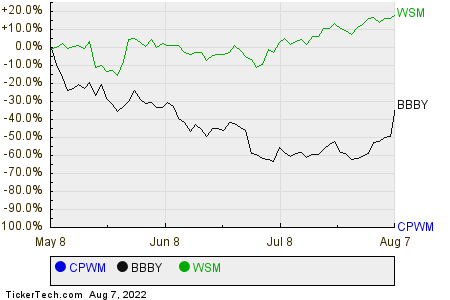 CPWM,BBBY,WSM Relative Performance Chart