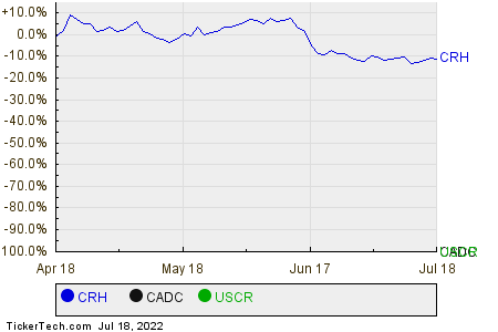 CRH,CADC,USCR Relative Performance Chart