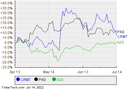 CRMT,PAG,AZO Relative Performance Chart