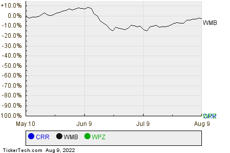 CRR,WMB,WPZ Relative Performance Chart