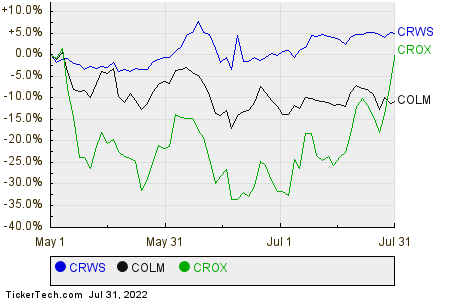 CRWS,COLM,CROX Relative Performance Chart