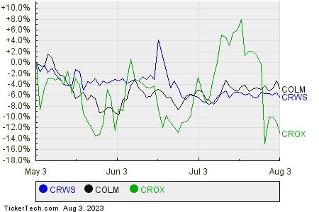 CRWS,COLM,CROX Relative Performance Chart