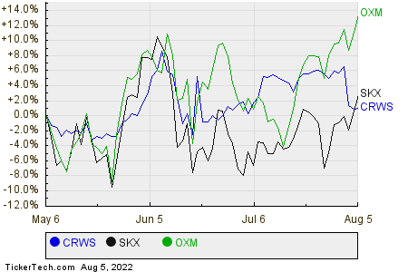CRWS,SKX,OXM Relative Performance Chart