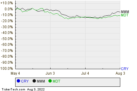 CRY,MMM,MDT Relative Performance Chart