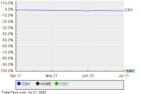 CSH,HOME,FDEF Relative Performance Chart