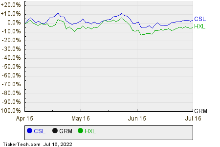 CSL,GRM,HXL Relative Performance Chart