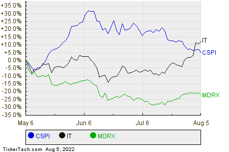 CSPI,IT,MDRX Relative Performance Chart
